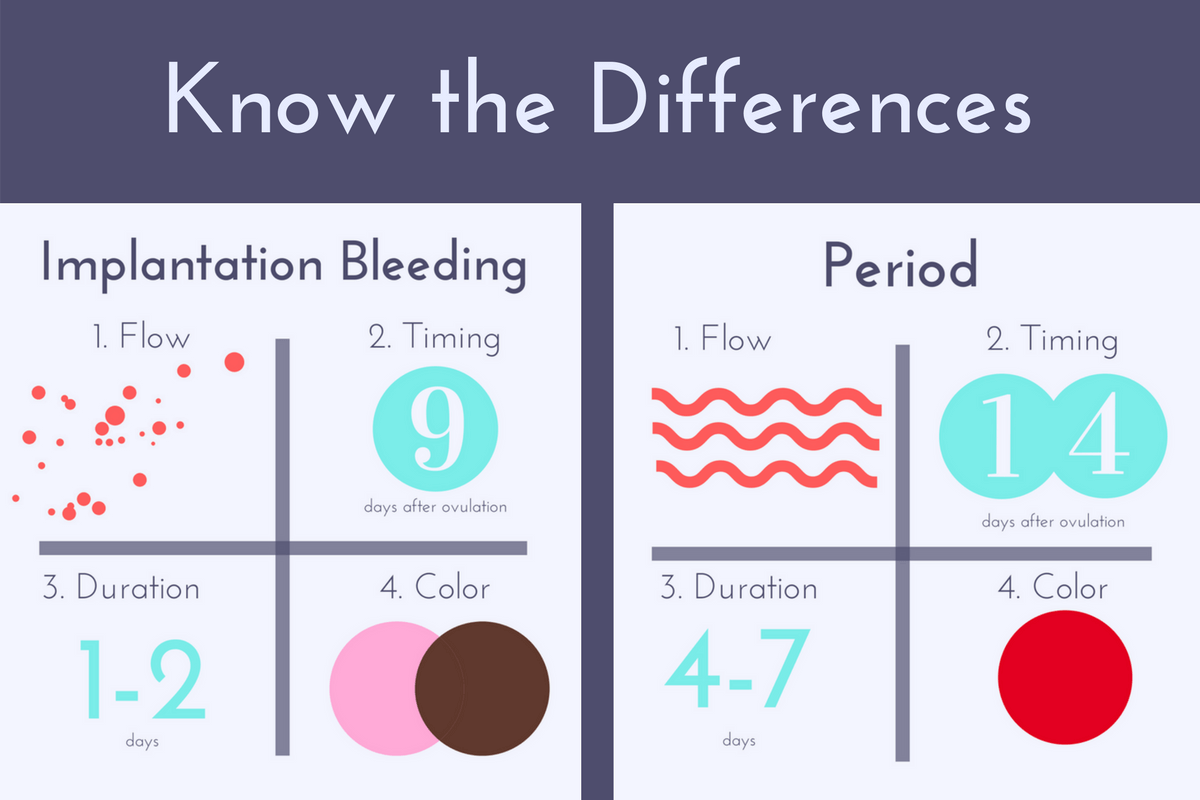 Difference between implantation bleeding and your period for What color do you like
